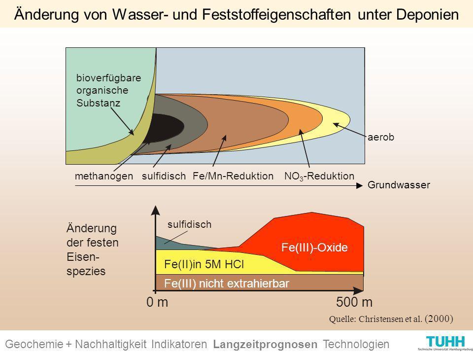 bioverfügbare organische Substanz methanogenFe/Mn-ReduktionNO 3 -Reduktion aerob sulfidisch Änderung von Wasser- und Feststoffeigenschaften unter Depo