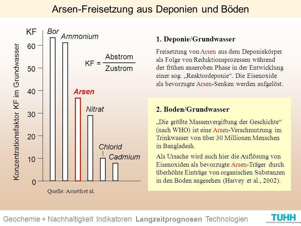Geochemie + Nachhaltigkeit Indikatoren Ursachen + Wirkungen Technologien Arsen-Freisetzung aus Deponien und Böden Konzentrationsfaktor KF im Grundwass