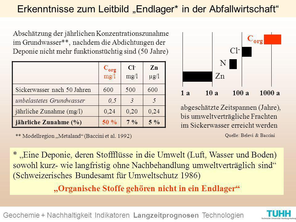 Geochemie + Nachhaltigkeit Indikatoren Ursachen + Wirkungen Technologien Erkenntnisse zum Leitbild Endlager* in der Abfallwirtschaft * Eine Deponie, d