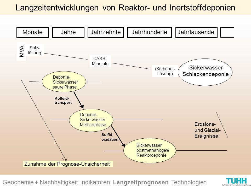 Geochemie + Nachhaltigkeit Indikatoren Ursachen + Wirkungen Technologien MonateJahre JahrzehnteJahrhunderteJahrtausende Zunahme der Prognose-Unsicherh