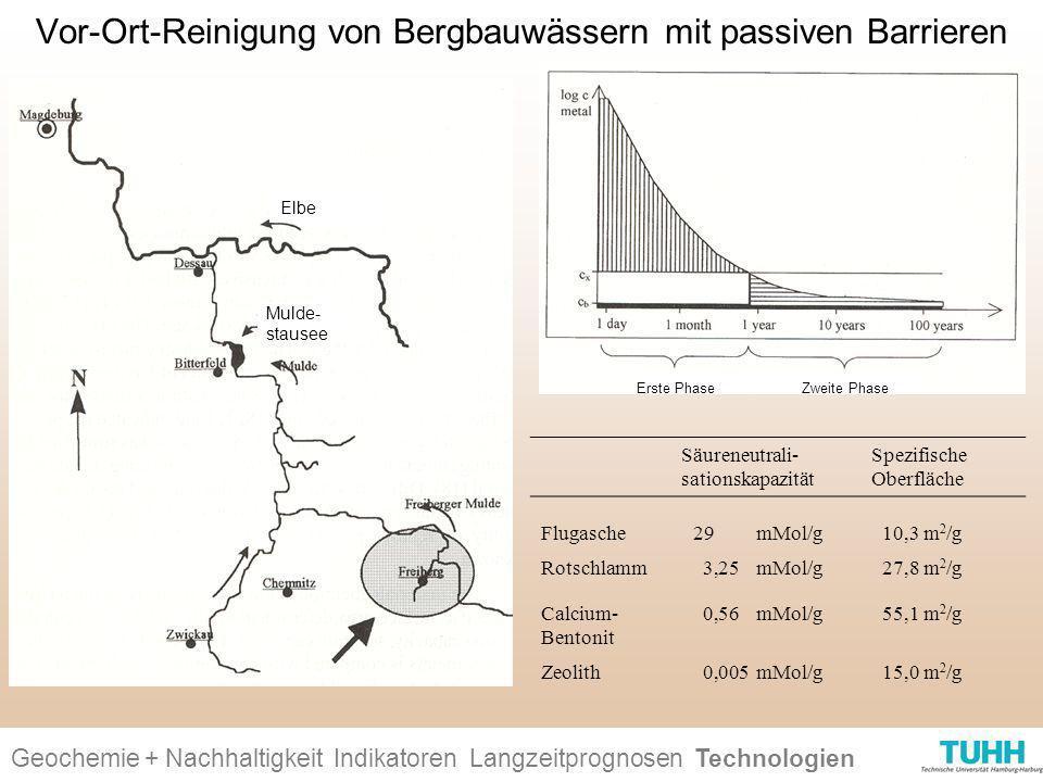 Geochemie + Nachhaltigkeit Indikatoren Ursachen + Wirkungen Technologien Vor-Ort-Reinigung von Bergbauwässern mit passiven Barrieren Geochemie + Nachh
