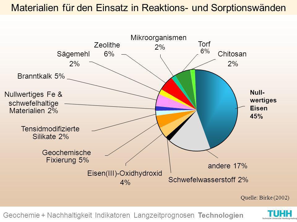 Materialien für den Einsatz in Reaktions- und Sorptionswänden Chitosan 2% Torf 6% Mikroorganismen 2% Zeolithe 6%Sägemehl 2% Branntkalk 5% Nullwertiges
