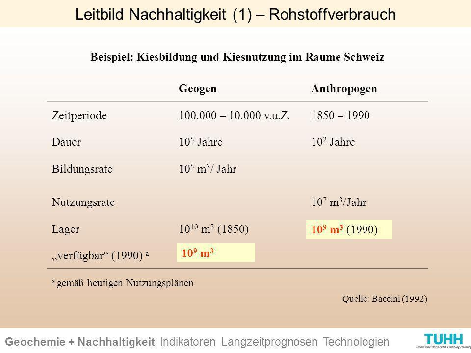 Beispiel: Kiesbildung und Kiesnutzung im Raume Schweiz GeogenAnthropogen Zeitperiode100.000 – 10.000 v.u.Z.1850 – 1990 Dauer10 5 Jahre10 2 Jahre Bildu