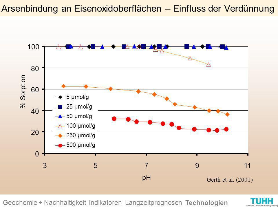 Arsenbindung an Eisenoxidoberflächen – Einfluss der Verdünnung (Gerthet al. 2001) Geochemie + Nachhaltigkeit Indikatoren Ursachen + Wirkungen Technolo