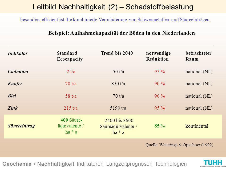 Geochemie + Nachhaltigkeit Indikatoren Ursachen + Wirkungen Technologien Leitbild Nachhaltigkeit (2) – Schadstoffbelastung besonders effizient ist die