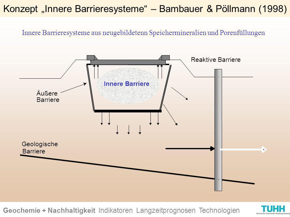Geochemie + Nachhaltigkeit Indikatoren Ursachen + Wirkungen Technologien Reaktive Barriere Innere Barriere Äußere Barriere Geologische Barriere Innere