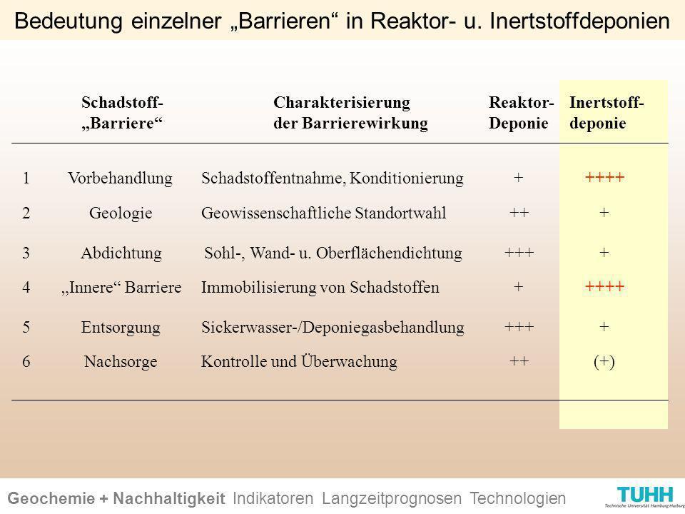 Geochemie + Nachhaltigkeit Indikatoren Ursachen + Wirkungen Technologien Bedeutung einzelner Barrieren in Reaktor- u. Inertstoffdeponien Schadstoff- B
