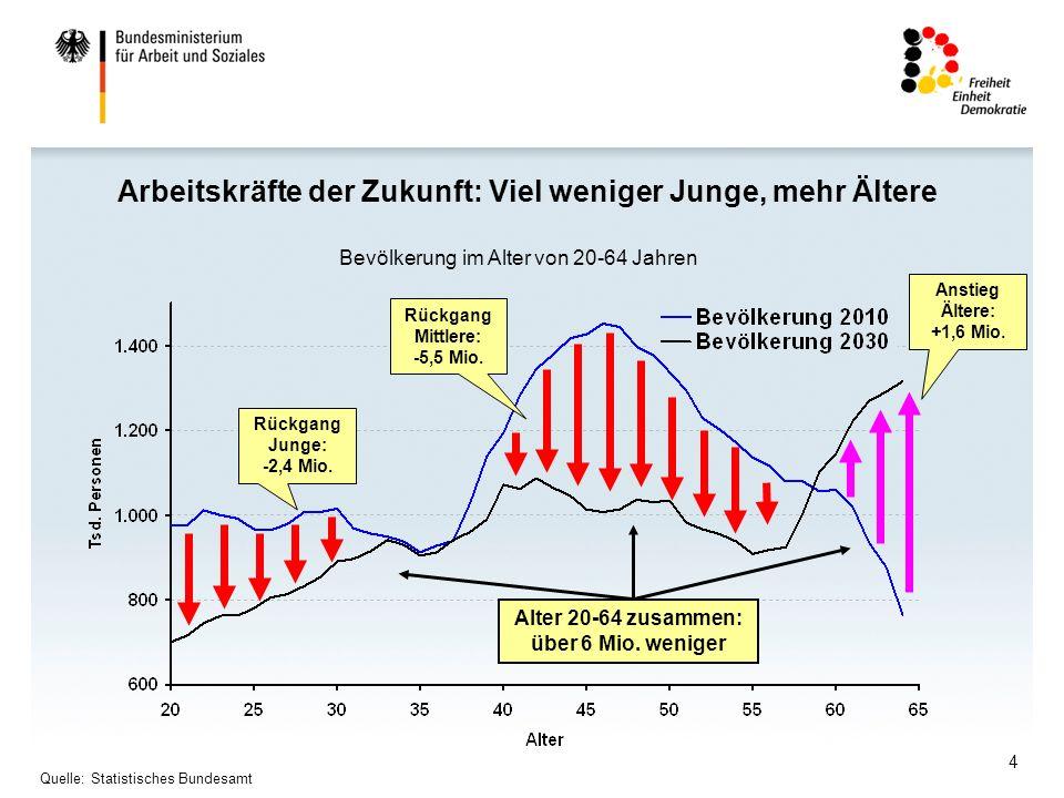 4 Arbeitskräfte der Zukunft: Viel weniger Junge, mehr Ältere Bevölkerung im Alter von 20-64 Jahren Rückgang Junge: -2,4 Mio.