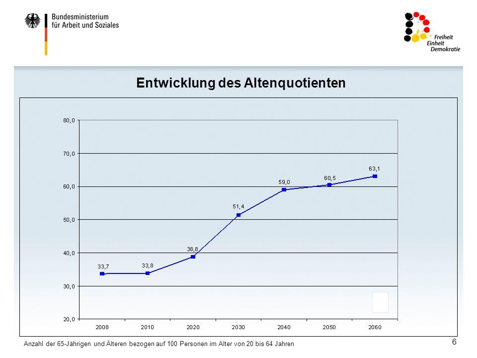 6 Entwicklung des Altenquotienten Anzahl der 65-Jährigen und Älteren bezogen auf 100 Personen im Alter von 20 bis 64 Jahren