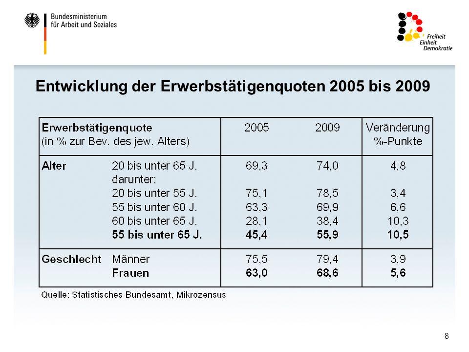 8 Entwicklung der Erwerbstätigenquoten 2005 bis 2009