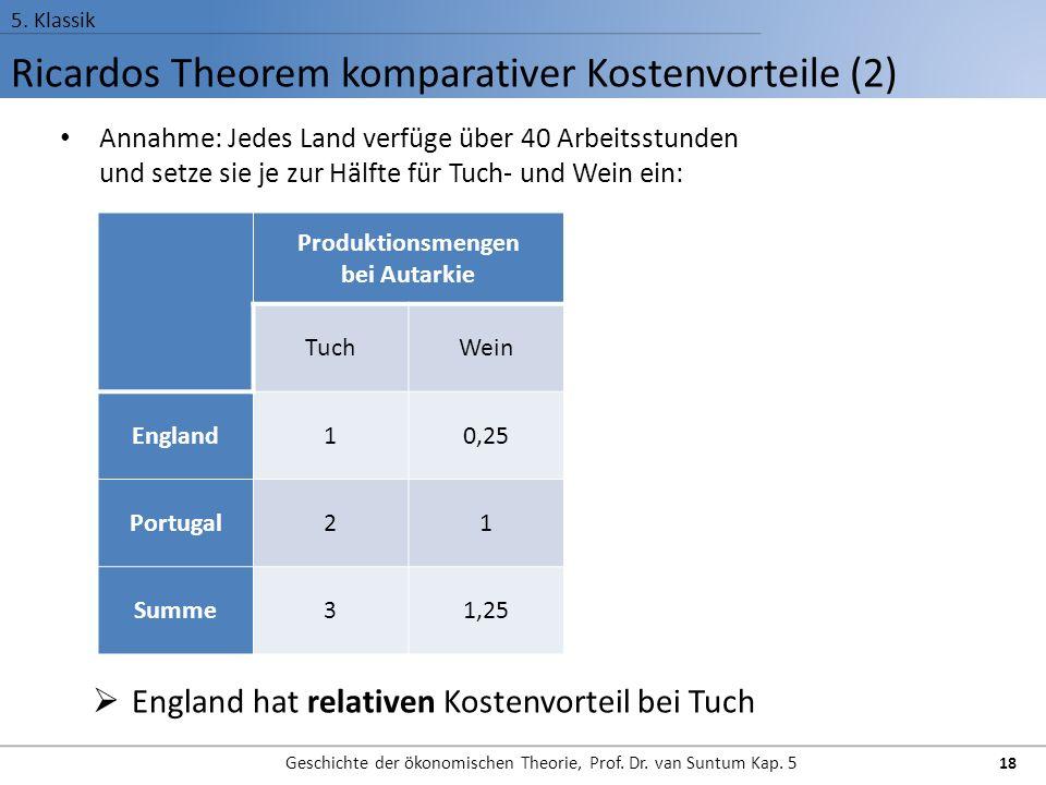 Ricardos Theorem komparativer Kostenvorteile (2) 5.