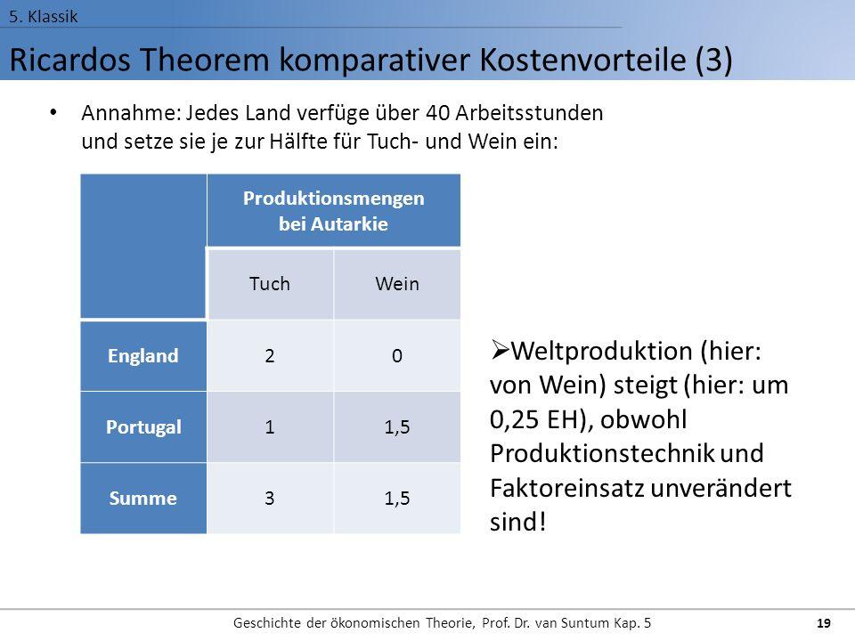 Ricardos Theorem komparativer Kostenvorteile (3) 5.