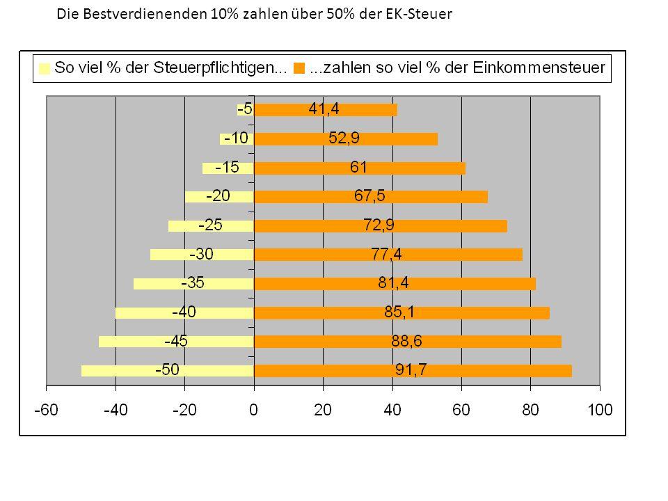 Die Bestverdienenden 10% zahlen über 50% der EK-Steuer