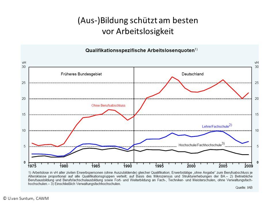 (Aus-)Bildung schützt am besten vor Arbeitslosigkeit Quelle: IAB (2005) Geringe Qualifikation mittlere Qualifikation hohe Qualifikation © U.van Suntum