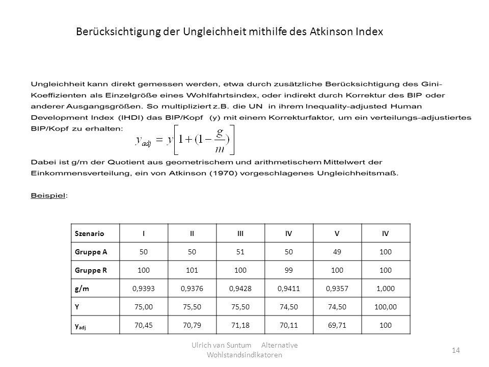 Ulrich van Suntum Alternative Wohlstandsindikatoren 14 SzenarioIIIIIIIVV Gruppe A50 515049100 Gruppe R10010110099100 g/m0,93930,93760,94280,94110,9357
