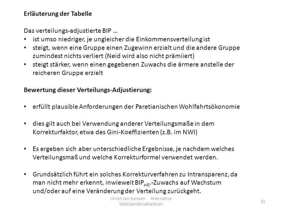 Ulrich van Suntum Alternative Wohlstandsindikatoren 15 Erläuterung der Tabelle Das verteilungs-adjustierte BIP … ist umso niedriger, je ungleicher die