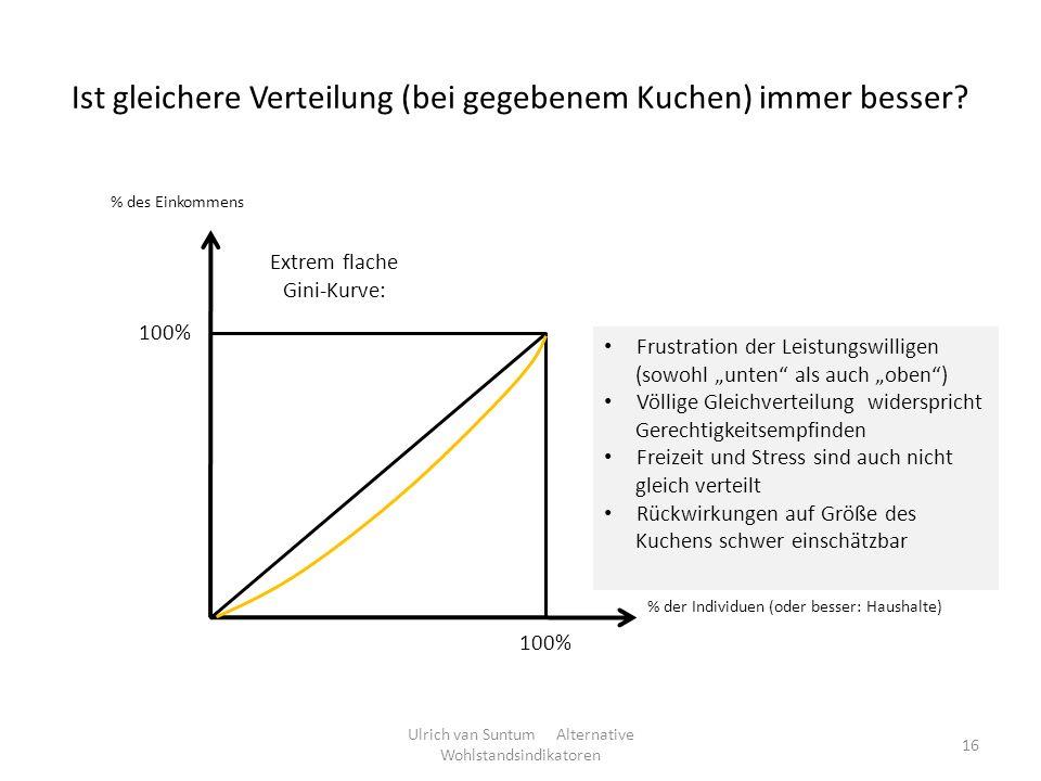 Ist gleichere Verteilung (bei gegebenem Kuchen) immer besser? Ulrich van Suntum Alternative Wohlstandsindikatoren 16 Extrem flache Gini-Kurve: % der I