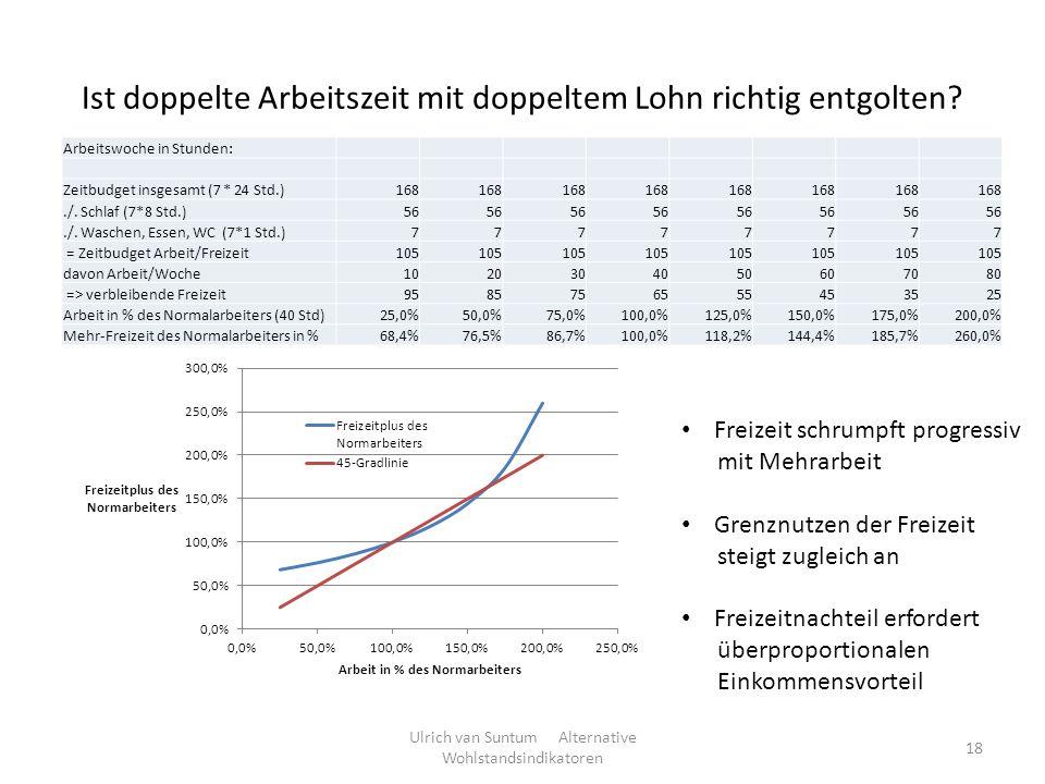 Ist doppelte Arbeitszeit mit doppeltem Lohn richtig entgolten? Ulrich van Suntum Alternative Wohlstandsindikatoren 18 Arbeitswoche in Stunden: Zeitbud
