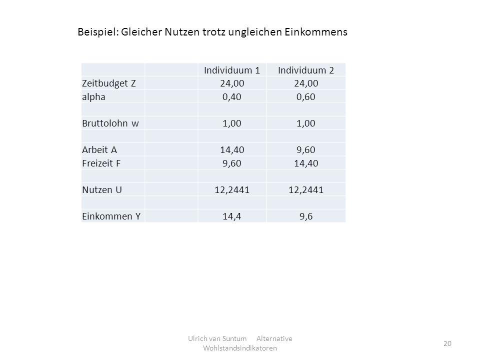 Ulrich van Suntum Alternative Wohlstandsindikatoren 20 Individuum 1Individuum 2 Zeitbudget Z24,00 alpha0,400,60 Bruttolohn w1,00 Arbeit A14,409,60 Fre