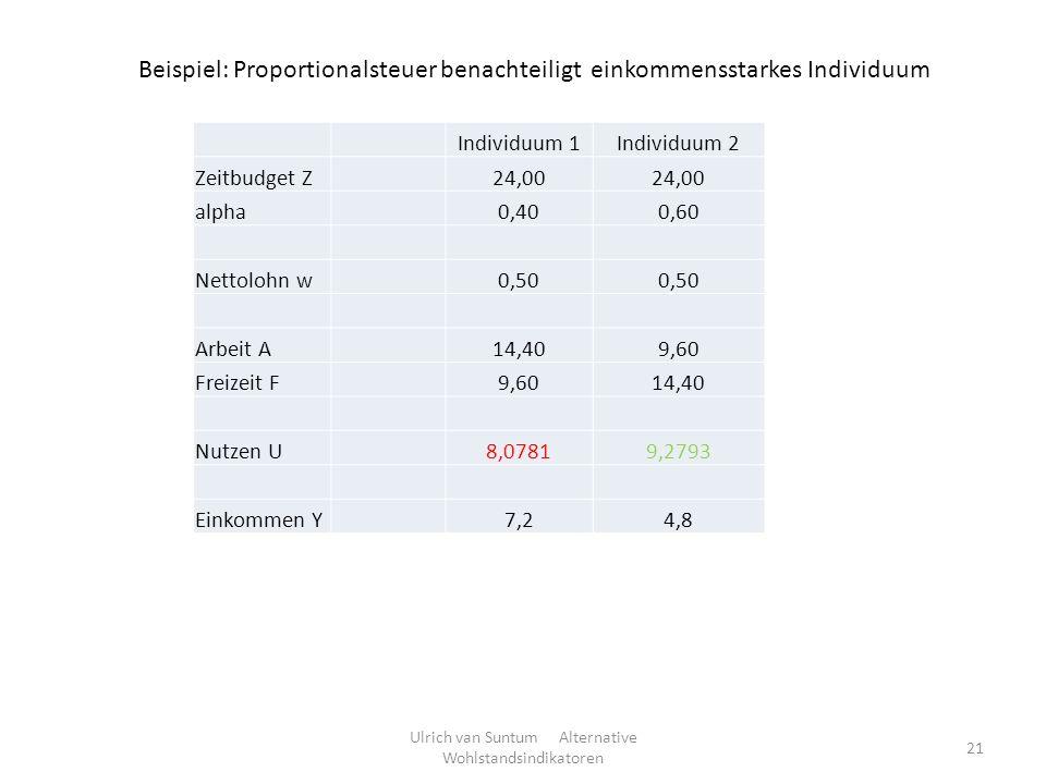 Ulrich van Suntum Alternative Wohlstandsindikatoren 21 Beispiel: Proportionalsteuer benachteiligt einkommensstarkes Individuum Individuum 1Individuum