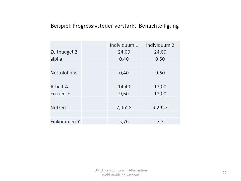 Ulrich van Suntum Alternative Wohlstandsindikatoren 22 Individuum 1Individuum 2 Zeitbudget Z24,00 alpha0,400,50 Nettolohn w0,400,60 Arbeit A14,4012,00