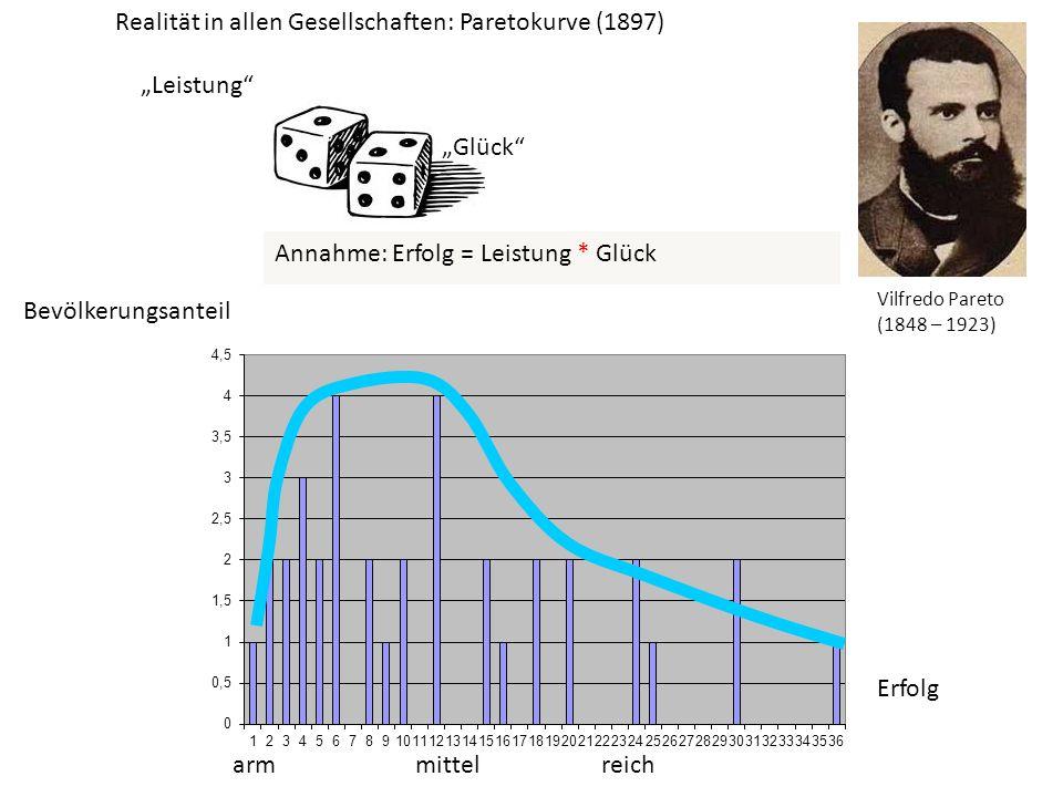 Leistung Glück Annahme: Erfolg = Leistung * Glück Bevölkerungsanteil Erfolg arm mittel reich Realität in allen Gesellschaften: Paretokurve (1897) Vilf