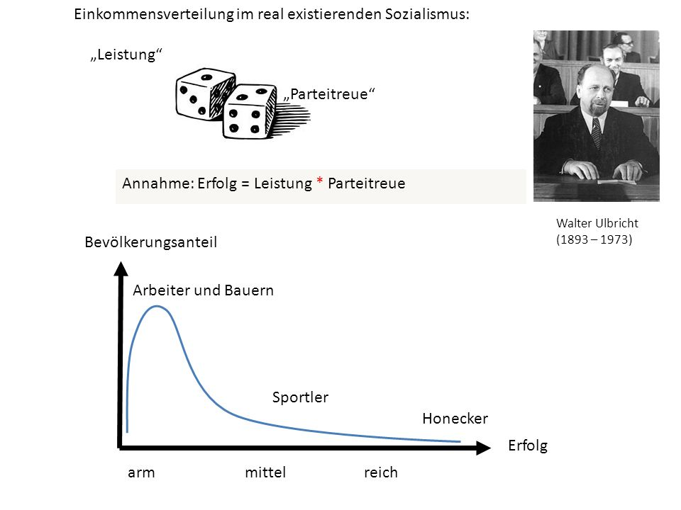 Leistung Parteitreue Annahme: Erfolg = Leistung * Parteitreue Bevölkerungsanteil Erfolg arm mittel reich Einkommensverteilung im real existierenden So