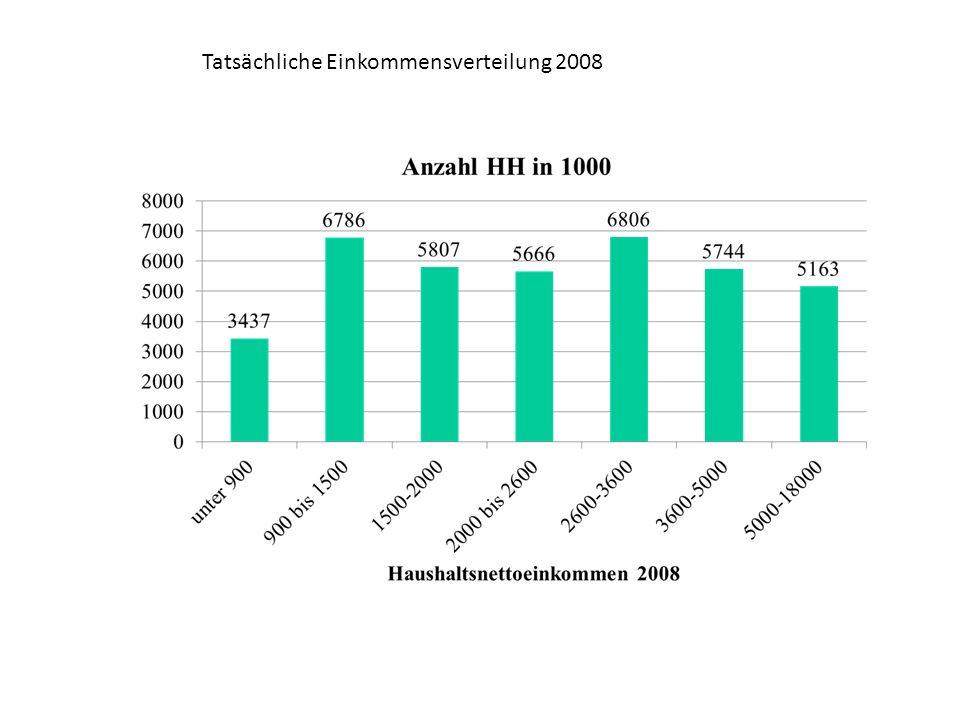 Vermögen ist sehr ungleich verteilt in Deutschland