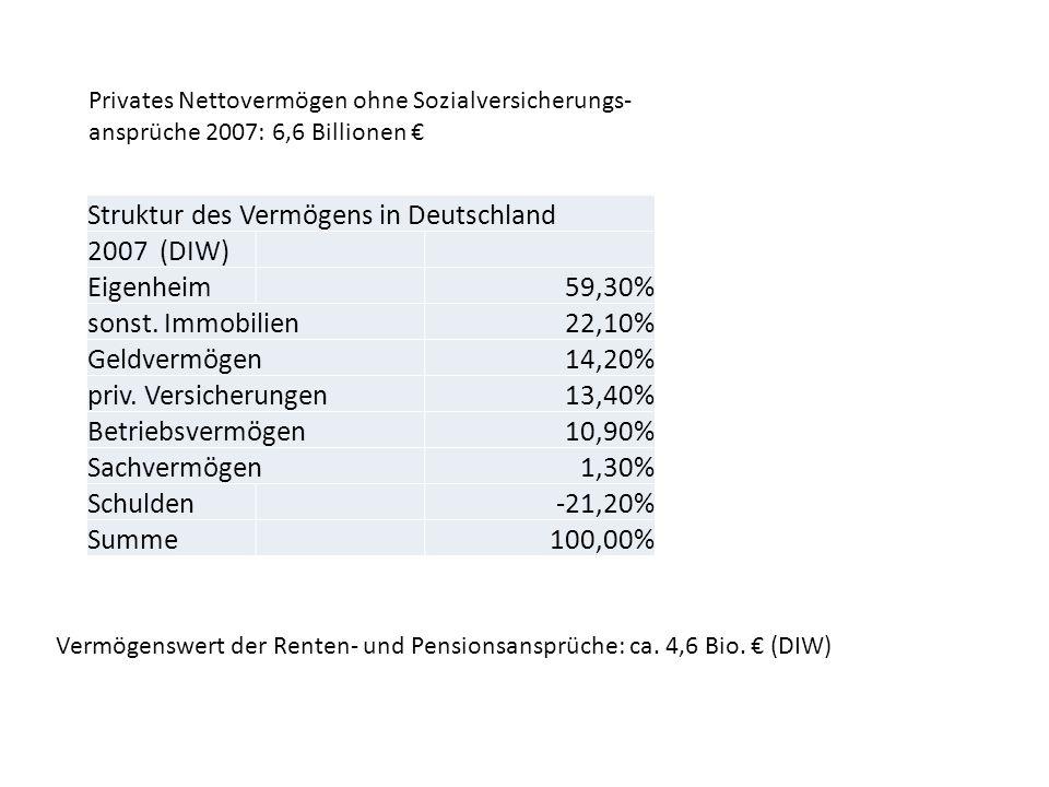 Struktur des Vermögens in Deutschland 2007 (DIW) Eigenheim59,30% sonst. Immobilien22,10% Geldvermögen14,20% priv. Versicherungen13,40% Betriebsvermöge