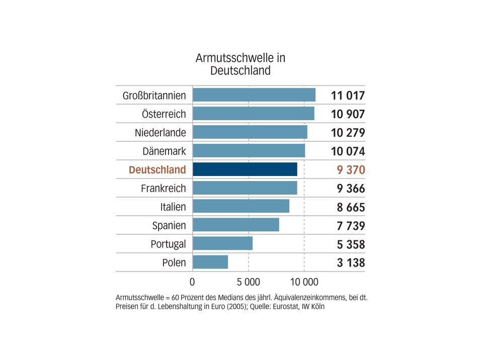 Ulrich van Suntum Alternative Wohlstandsindikatoren 20 Individuum 1Individuum 2 Zeitbudget Z24,00 alpha0,400,60 Bruttolohn w1,00 Arbeit A14,409,60 Freizeit F9,6014,40 Nutzen U12,2441 Einkommen Y14,49,6 Beispiel: Gleicher Nutzen trotz ungleichen Einkommens