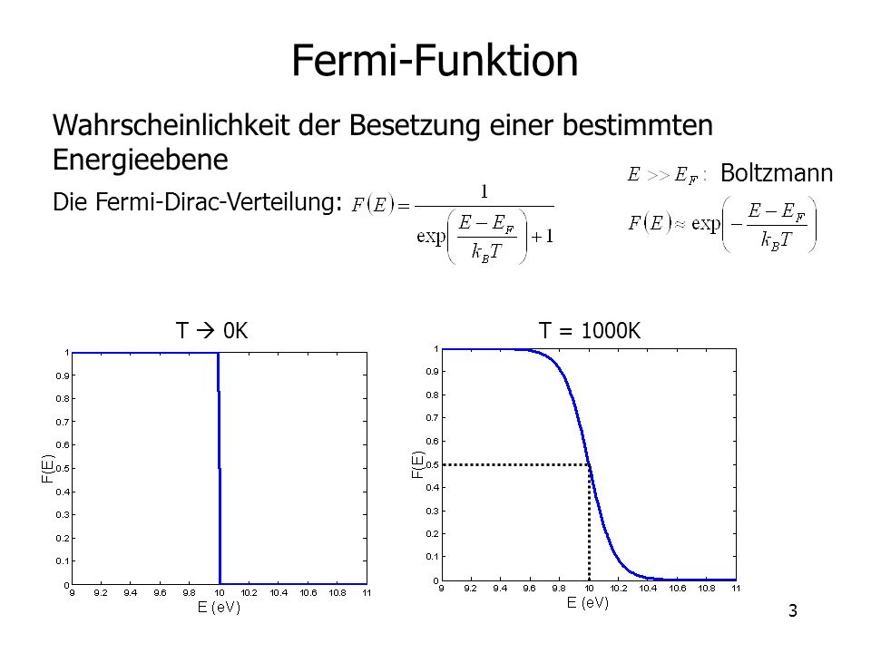 3 Fermi-Funktion Wahrscheinlichkeit der Besetzung einer bestimmten Energieebene Die Fermi-Dirac-Verteilung: T 0K T = 1000K Boltzmann