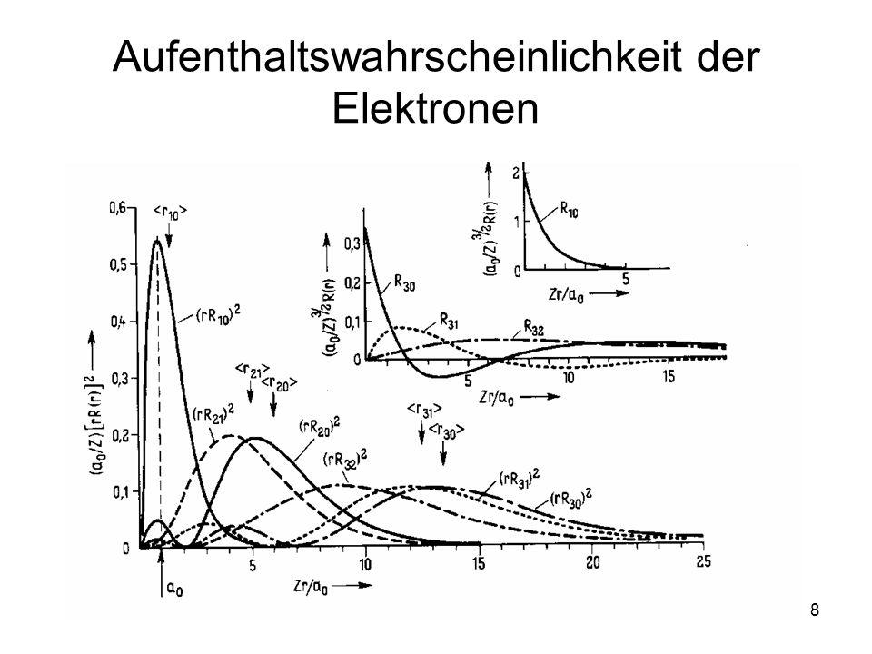 9 Wasserstoffatom Lösung gibt es nur für: n=1 n=2 n=3 E 1 =-13.6 eV mit n … Hauptquantenzahl … Bahndrehimpuls-Quantenzahl m … magnetische Quantenzahl