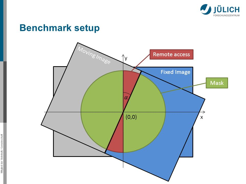 Mitglied der Helmholtz-Gemeinschaft Benchmark setup Fixed Image y Moving Image x(0,0) Remote access Mask