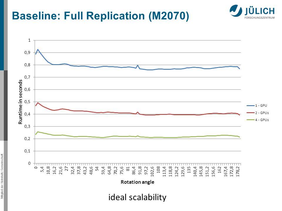 Mitglied der Helmholtz-Gemeinschaft Baseline: Full Replication (M2070) ideal scalability