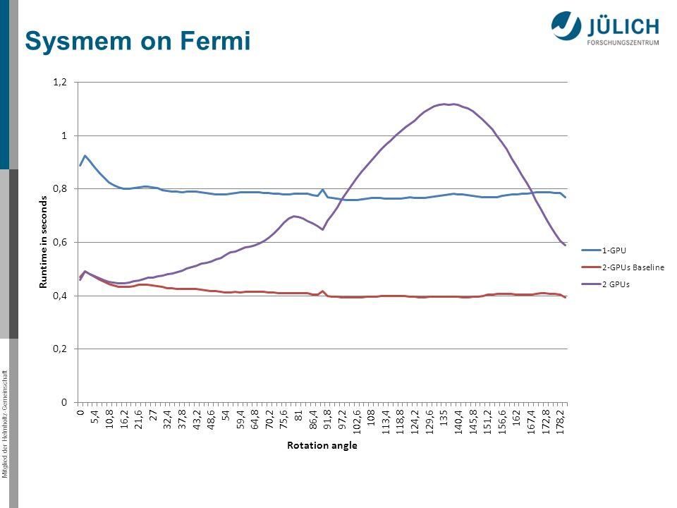 Mitglied der Helmholtz-Gemeinschaft Sysmem on Fermi