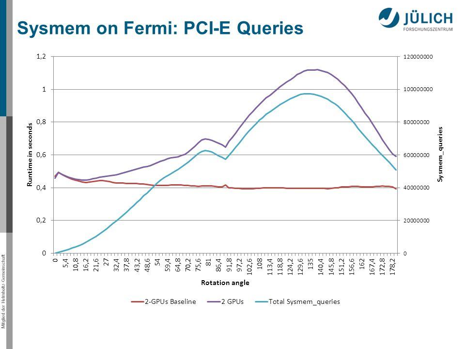 Mitglied der Helmholtz-Gemeinschaft Sysmem on Fermi: PCI-E Queries