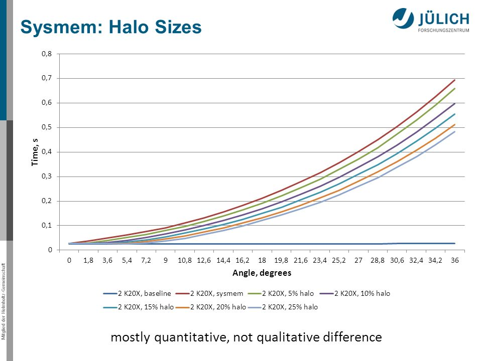 Mitglied der Helmholtz-Gemeinschaft Sysmem: Halo Sizes mostly quantitative, not qualitative difference