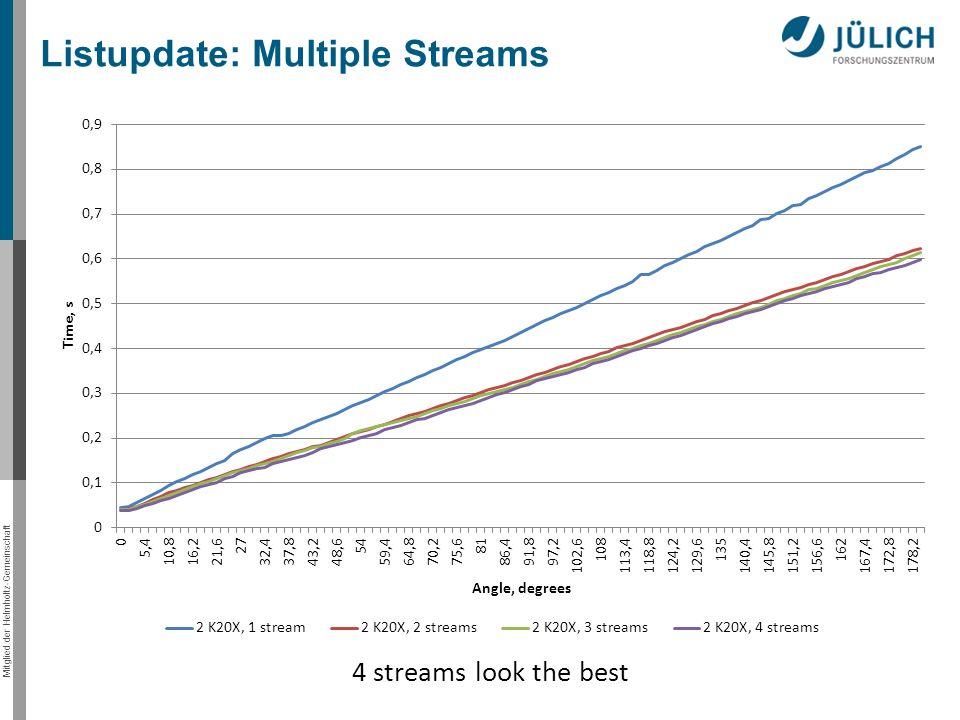 Mitglied der Helmholtz-Gemeinschaft Listupdate: Multiple Streams 4 streams look the best