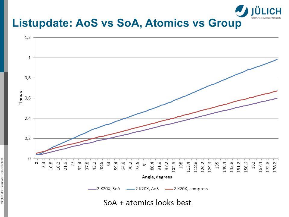 Mitglied der Helmholtz-Gemeinschaft Listupdate: AoS vs SoA, Atomics vs Group SoA + atomics looks best