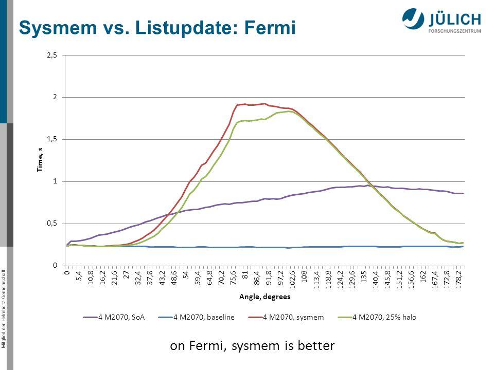 Mitglied der Helmholtz-Gemeinschaft Sysmem vs. Listupdate: Fermi on Fermi, sysmem is better