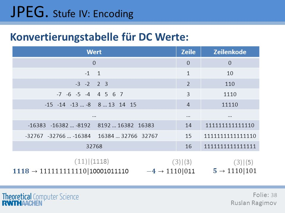 JPEG. Stufe IV: Encoding Folie: Ruslan Ragimov 38 WertZeileZeilenkode 000 -1 1110 -3 -2 2 32110 -7 -6 -5 -4 4 5 6 731110 -15 -14 -13 … -8 8 … 13 14 15
