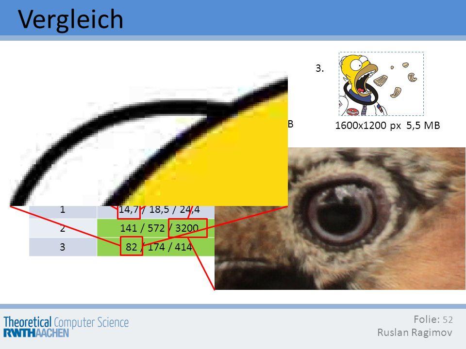 Folie: Ruslan Ragimov 52 Datei #JPEG (KB) L / M / H PNG (KB)LZMA(KB)BZIP2 (KB) 114,7 / 18,5 / 24,414,211,612 2141 / 572 / 320086671011410098 382 / 174