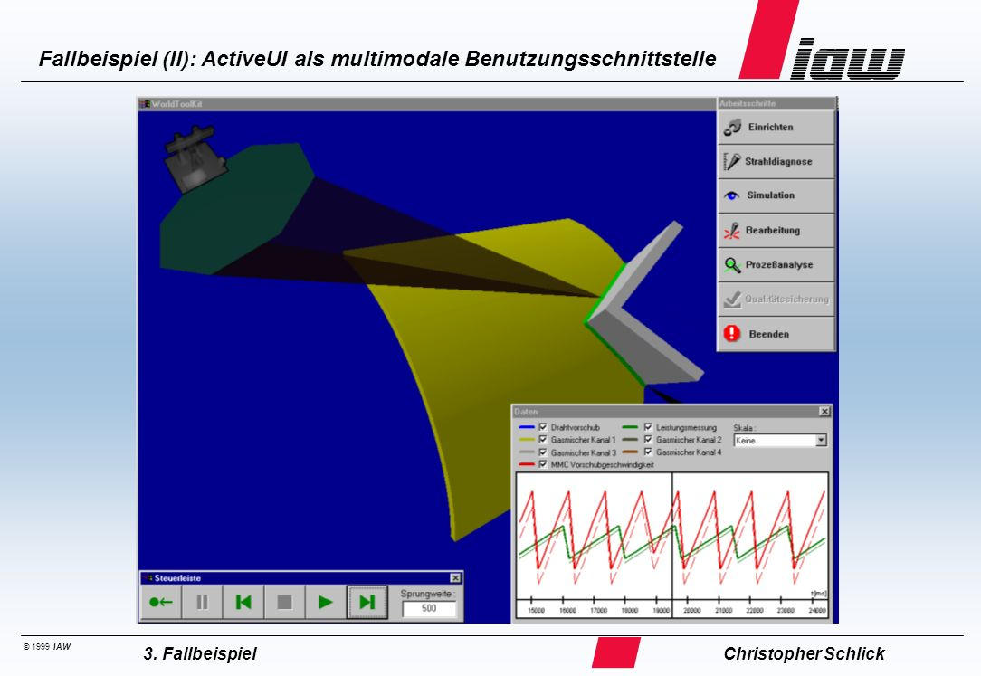 © 1999 IAW Fallbeispiel (II): ActiveUI als multimodale Benutzungsschnittstelle Christopher Schlick3. Fallbeispiel