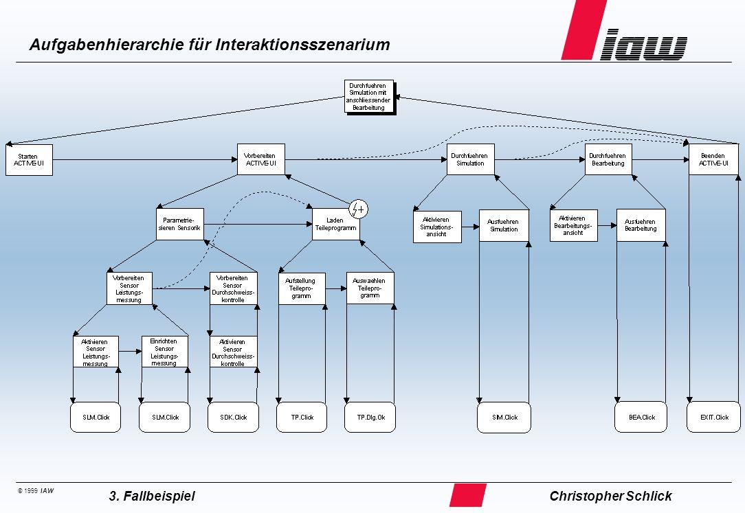 © 1999 IAW Aufgabenhierarchie für Interaktionsszenarium Christopher Schlick3. Fallbeispiel