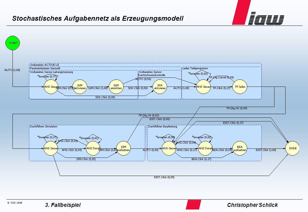 © 1999 IAW Stochastisches Aufgabennetz als Erzeugungsmodell Christopher Schlick3. Fallbeispiel