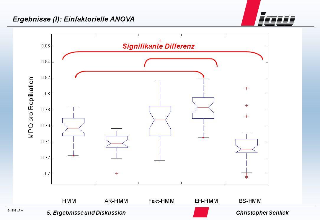 © 1999 IAW Ergebnisse (I): Einfaktorielle ANOVA Christopher Schlick5. Ergebnisse und Diskussion Signifikante Differenz