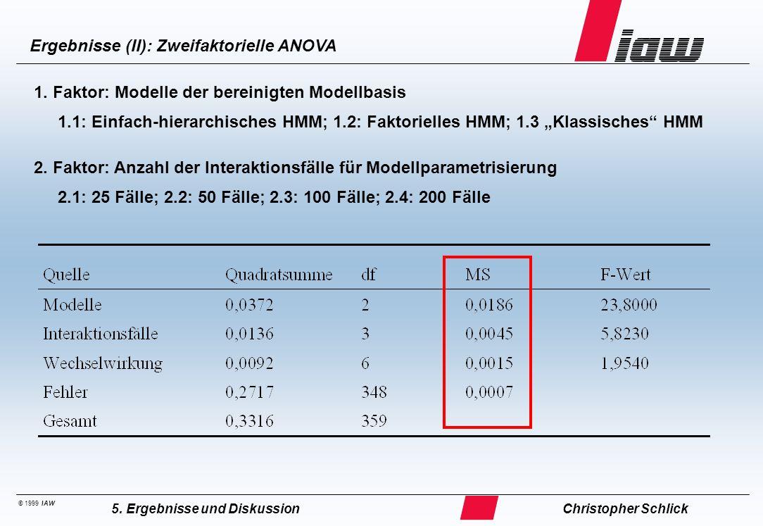 © 1999 IAW Ergebnisse (II): Zweifaktorielle ANOVA Christopher Schlick5. Ergebnisse und Diskussion 1. Faktor: Modelle der bereinigten Modellbasis 1.1: