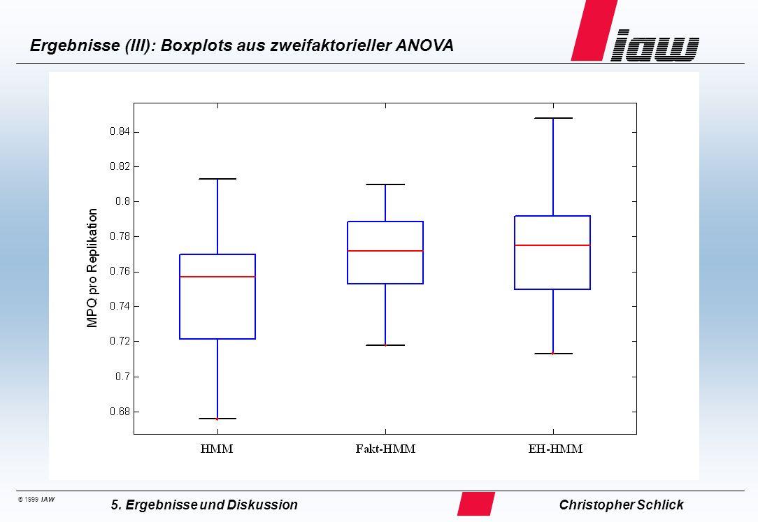 © 1999 IAW Ergebnisse (III): Boxplots aus zweifaktorieller ANOVA Christopher Schlick5. Ergebnisse und Diskussion