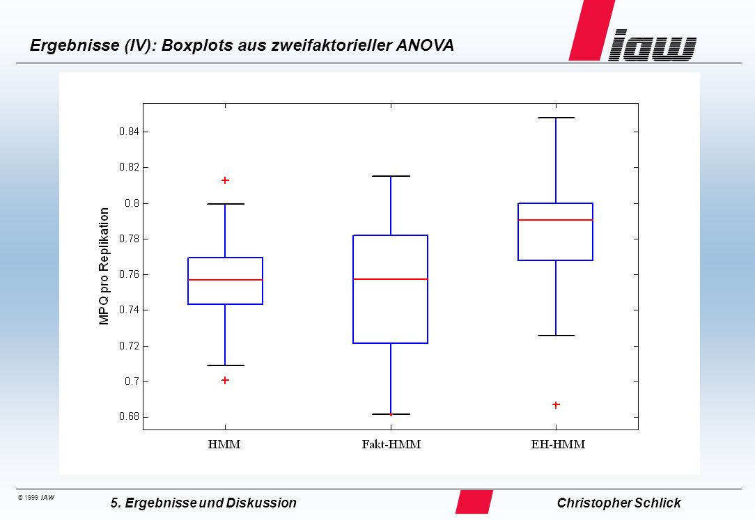 © 1999 IAW Ergebnisse (IV): Boxplots aus zweifaktorieller ANOVA Christopher Schlick5. Ergebnisse und Diskussion