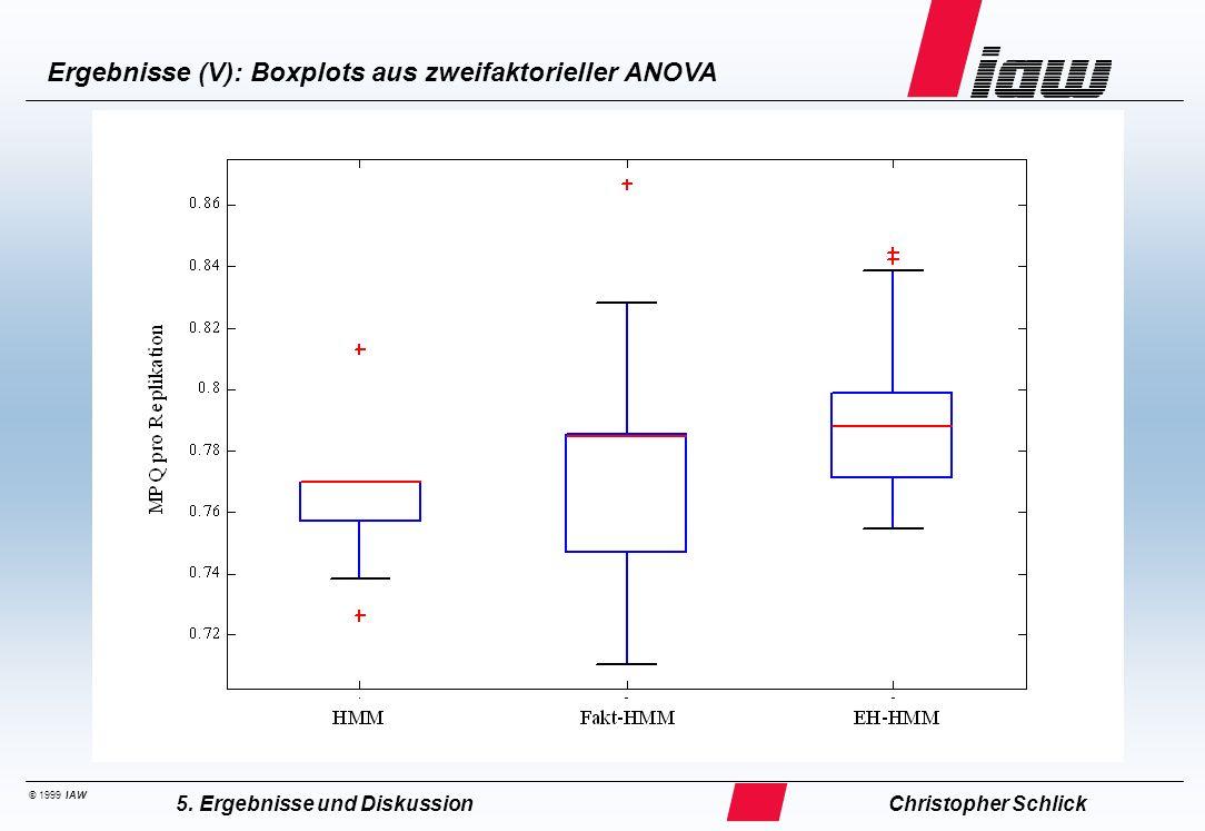 © 1999 IAW Ergebnisse (V): Boxplots aus zweifaktorieller ANOVA Christopher Schlick5. Ergebnisse und Diskussion